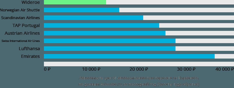 Динамика цен в зависимости от авиакомпании, совершающей перелет из Киркенеса