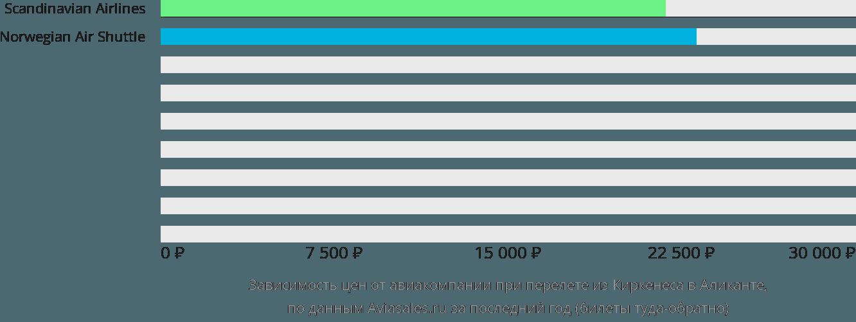Динамика цен в зависимости от авиакомпании, совершающей перелет из Киркенеса в Аликанте