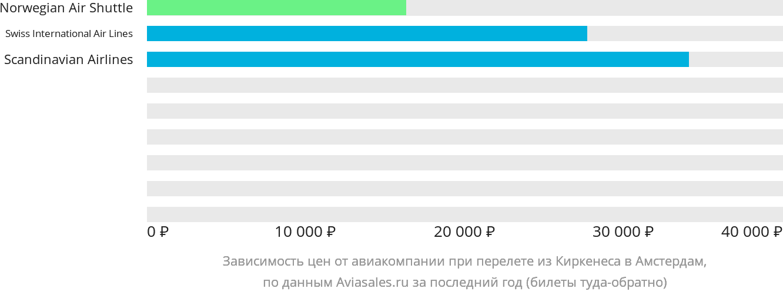 Динамика цен в зависимости от авиакомпании, совершающей перелет из Киркенеса в Амстердам