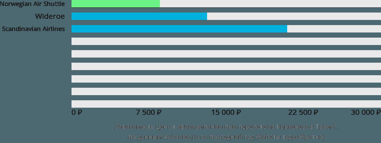 Динамика цен в зависимости от авиакомпании, совершающей перелет из Киркенеса в Тромсё