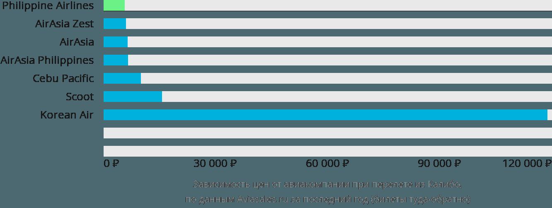 Динамика цен в зависимости от авиакомпании, совершающей перелет из Калибо