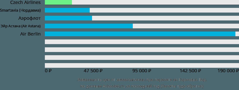 Динамика цен в зависимости от авиакомпании, совершающей перелет из Карловых Вар