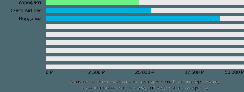 Динамика цен в зависимости от авиакомпании, совершающей перелет из Карловых Вар в Москву