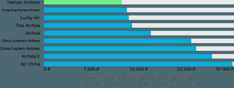 Динамика цен в зависимости от авиакомпании, совершающей перелет из Куньмина