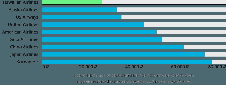 Динамика цен в зависимости от авиакомпании, совершающей перелет из Каилуа-Кона