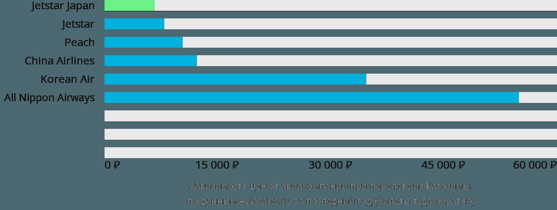 Динамика цен в зависимости от авиакомпании, совершающей перелет из Кагосимы