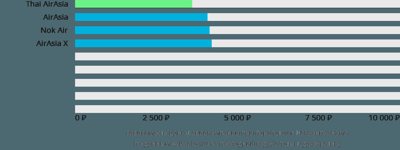 Динамика цен в зависимости от авиакомпании, совершающей перелет из Накхонпханома