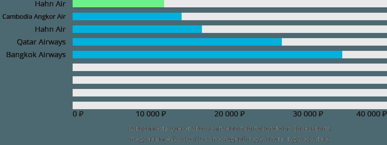 Динамика цен в зависимости от авиакомпании, совершающей перелет из Сиануквиля