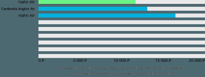 Динамика цен в зависимости от авиакомпании, совершающей перелет из Сиануквиля в Сиемреап
