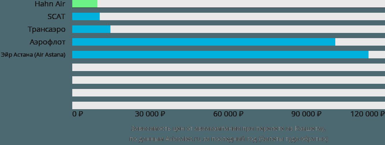Динамика цен в зависимости от авиакомпании, совершающей перелет из Кокшетау