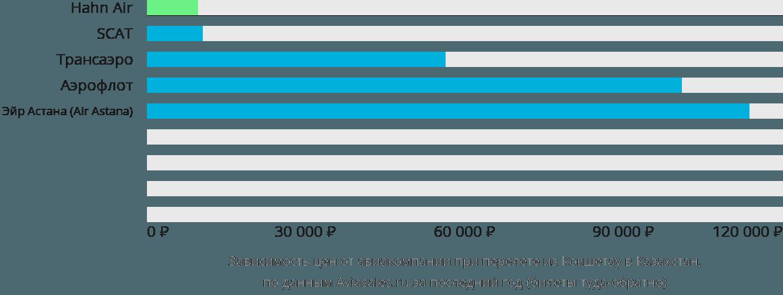 Динамика цен в зависимости от авиакомпании, совершающей перелет из Кокшетау в Казахстан