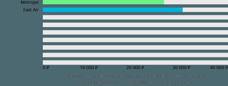 Динамика цен в зависимости от авиакомпании, совершающей перелет из Курган-Тюбе в Москву