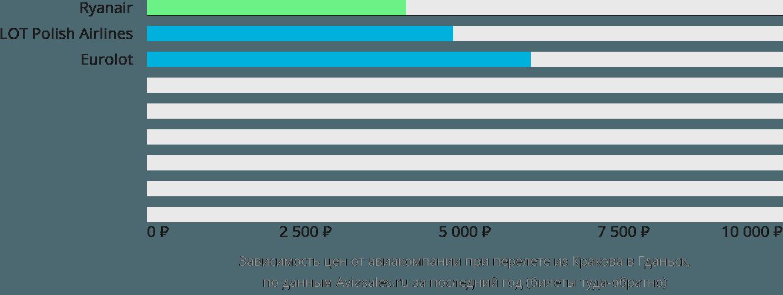Динамика цен в зависимости от авиакомпании, совершающей перелет из Кракова в Гданьск