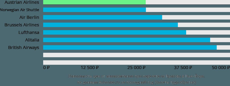 Динамика цен в зависимости от авиакомпании, совершающей перелет из Кракова в Нью-Йорк
