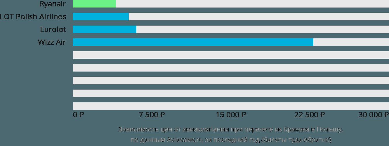 Динамика цен в зависимости от авиакомпании, совершающей перелет из Кракова в Польшу