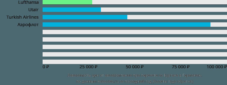 Динамика цен в зависимости от авиакомпании, совершающей перелет из Кургана в Германию