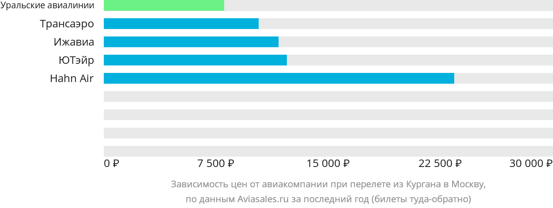 Динамика цен в зависимости от авиакомпании, совершающей перелет из Кургана в Москву