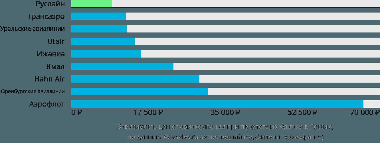 Динамика цен в зависимости от авиакомпании, совершающей перелет из Кургана в Россию