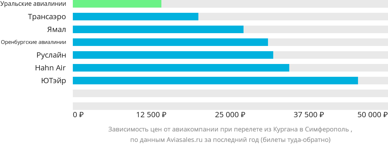 Динамика цен в зависимости от авиакомпании, совершающей перелет из Кургана в Симферополь