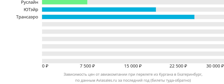 Динамика цен в зависимости от авиакомпании, совершающей перелет из Кургана в Екатеринбург