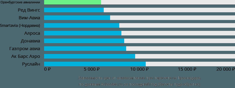 Динамика цен в зависимости от авиакомпании, совершающей перелет из Краснодара