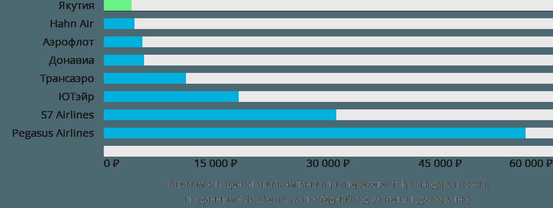 Динамика цен в зависимости от авиакомпании, совершающей перелет из Краснодара в Сочи