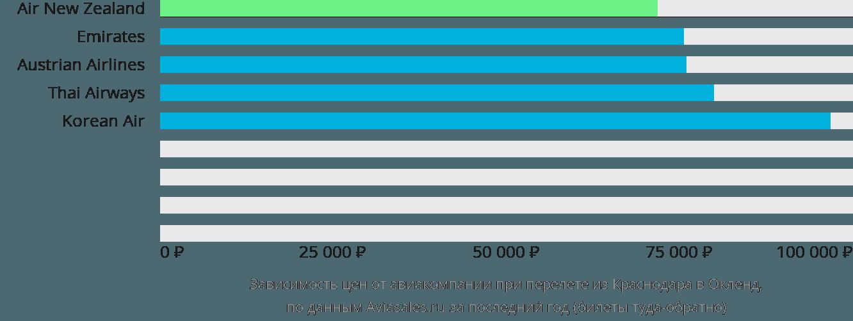 Динамика цен в зависимости от авиакомпании, совершающей перелет из Краснодара в Окленд