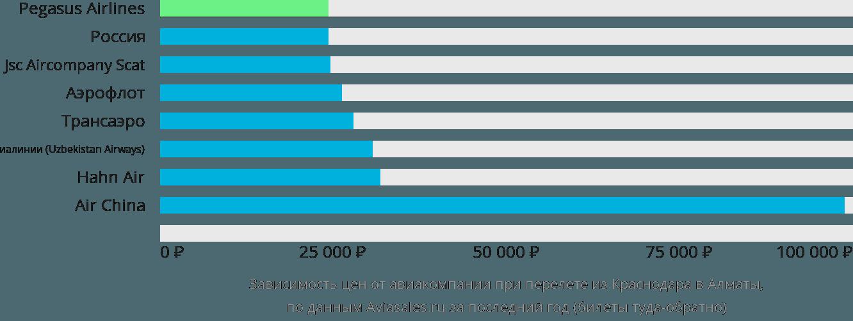 Динамика цен в зависимости от авиакомпании, совершающей перелет из Краснодара в Алматы