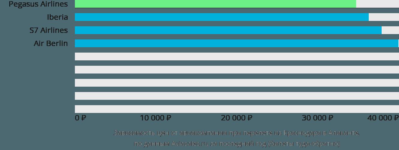 Динамика цен в зависимости от авиакомпании, совершающей перелет из Краснодара в Аликанте