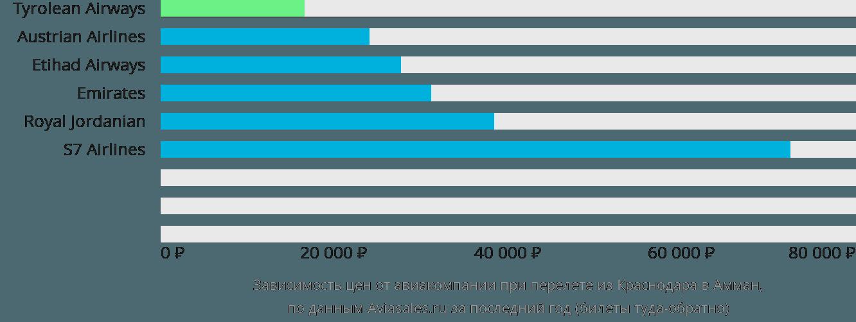 Динамика цен в зависимости от авиакомпании, совершающей перелет из Краснодара в Амман