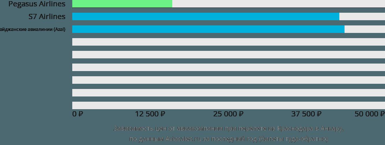 Динамика цен в зависимости от авиакомпании, совершающей перелет из Краснодара в Анкару