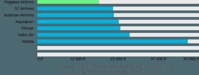 Динамика цен в зависимости от авиакомпании, совершающей перелет из Краснодара в Афины