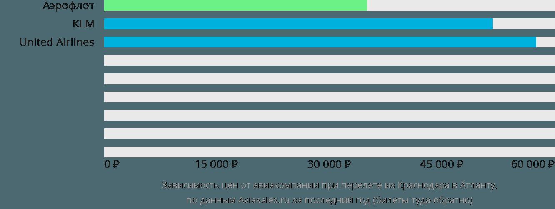 Динамика цен в зависимости от авиакомпании, совершающей перелет из Краснодара в Атланту