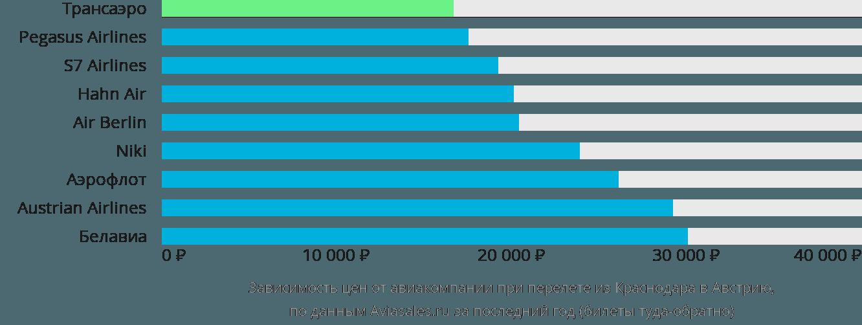 Динамика цен в зависимости от авиакомпании, совершающей перелёт из Краснодара в Австрию