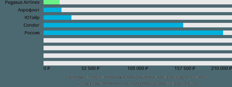 Динамика цен в зависимости от авиакомпании, совершающей перелет из Краснодара в Анталью