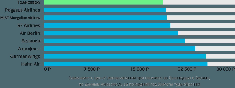 Динамика цен в зависимости от авиакомпании, совершающей перелет из Краснодара в Берлин