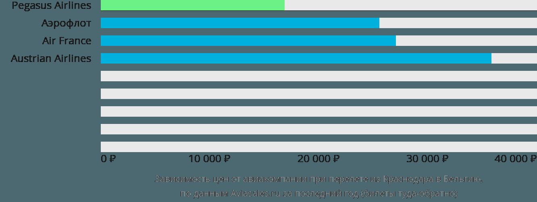 Динамика цен в зависимости от авиакомпании, совершающей перелет из Краснодара в Бельгию