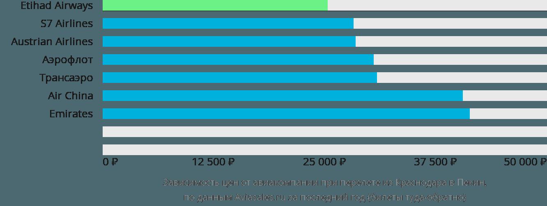 Динамика цен в зависимости от авиакомпании, совершающей перелет из Краснодара в Пекин