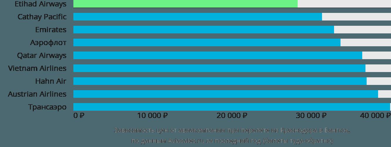 Динамика цен в зависимости от авиакомпании, совершающей перелет из Краснодара в Бангкок