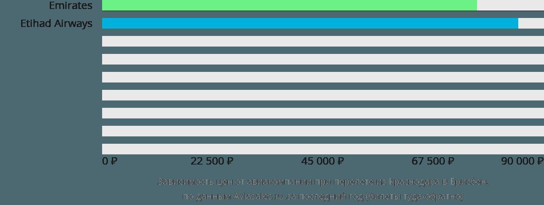 Динамика цен в зависимости от авиакомпании, совершающей перелет из Краснодара в Брисбен