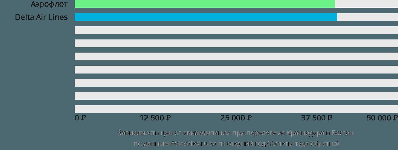 Динамика цен в зависимости от авиакомпании, совершающей перелет из Краснодара в Бостон