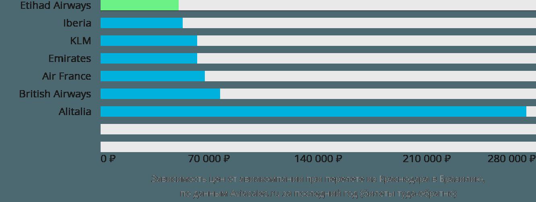 Динамика цен в зависимости от авиакомпании, совершающей перелет из Краснодара в Бразилию