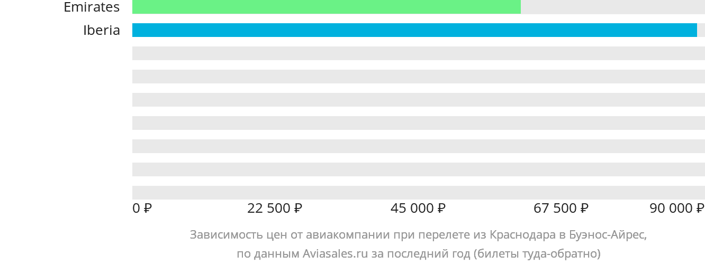 Динамика цен в зависимости от авиакомпании, совершающей перелет из Краснодара в Буэнос-Айрес