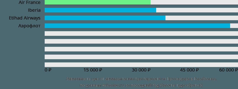 Динамика цен в зависимости от авиакомпании, совершающей перелет из Краснодара в Касабланку