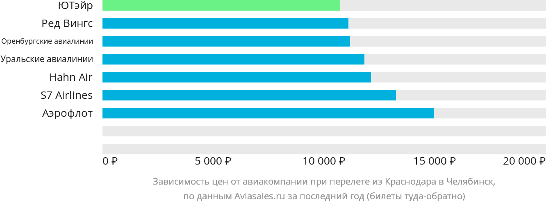 Динамика цен в зависимости от авиакомпании, совершающей перелет из Краснодара в Челябинск