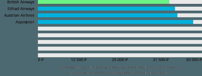 Динамика цен в зависимости от авиакомпании, совершающей перелет из Краснодара в Чикаго