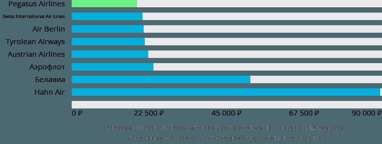 Динамика цен в зависимости от авиакомпании, совершающей перелёт из Краснодара в Швейцарию