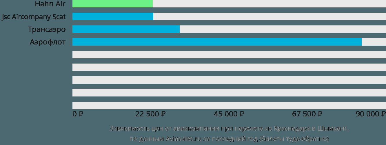 Динамика цен в зависимости от авиакомпании, совершающей перелет из Краснодара в Шымкент