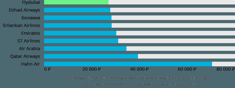Динамика цен в зависимости от авиакомпании, совершающей перелет из Краснодара в Коломбо