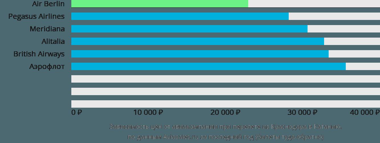 Динамика цен в зависимости от авиакомпании, совершающей перелет из Краснодара в Катанию